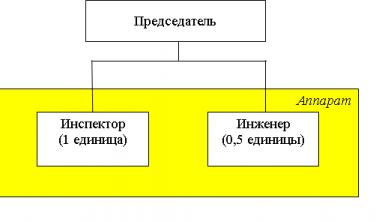 КОНТРОЛЬНЫЙ ОРГАН ГОРОДСКОГО ОКРУГА КРАСНОТУРЬИНСК Структура Контрольного органа